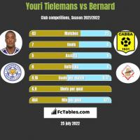 Youri Tielemans vs Bernard h2h player stats