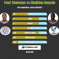 Youri Tielemans vs Cheikhou Kouyate h2h player stats