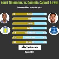 Youri Tielemans vs Dominic Calvert-Lewin h2h player stats