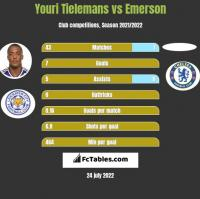 Youri Tielemans vs Emerson h2h player stats