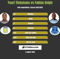 Youri Tielemans vs Fabian Delph h2h player stats