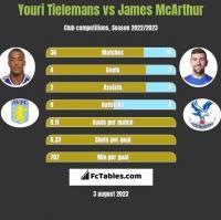 Youri Tielemans vs James McArthur h2h player stats