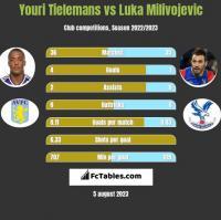Youri Tielemans vs Luka Milivojević h2h player stats