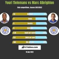 Youri Tielemans vs Marc Albrighton h2h player stats