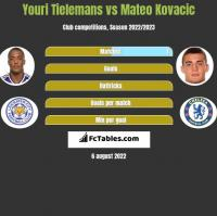 Youri Tielemans vs Mateo Kovacic h2h player stats