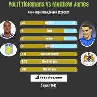 Youri Tielemans vs Matthew James h2h player stats