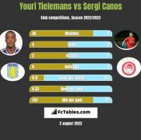 Youri Tielemans vs Sergi Canos h2h player stats