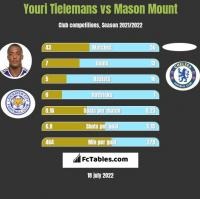 Youri Tielemans vs Mason Mount h2h player stats