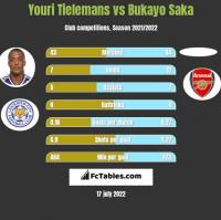 Youri Tielemans vs Bukayo Saka h2h player stats