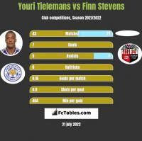 Youri Tielemans vs Finn Stevens h2h player stats