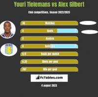 Youri Tielemans vs Alex Gilbert h2h player stats