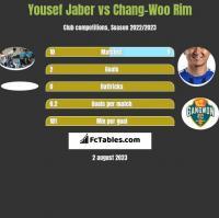 Yousef Jaber vs Chang-Woo Rim h2h player stats