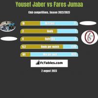 Yousef Jaber vs Fares Jumaa h2h player stats