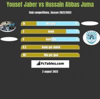 Yousef Jaber vs Hussain Abbas Juma h2h player stats