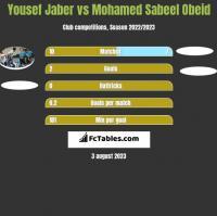 Yousef Jaber vs Mohamed Sabeel Obeid h2h player stats
