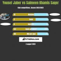 Yousef Jaber vs Salmeen Khamis Saqer h2h player stats