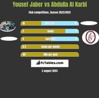 Yousef Jaber vs Abdulla Al Karbi h2h player stats