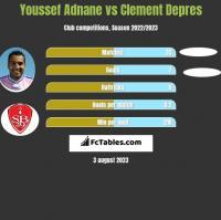 Youssef Adnane vs Clement Depres h2h player stats