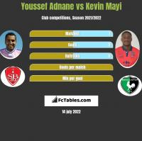 Youssef Adnane vs Kevin Mayi h2h player stats