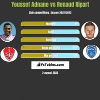 Youssef Adnane vs Renaud Ripart h2h player stats