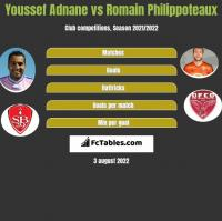 Youssef Adnane vs Romain Philippoteaux h2h player stats