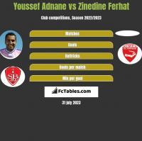 Youssef Adnane vs Zinedine Ferhat h2h player stats