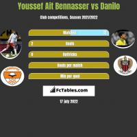 Youssef Ait Bennasser vs Danilo h2h player stats