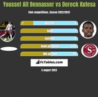 Youssef Ait Bennasser vs Dereck Kutesa h2h player stats