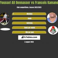 Youssef Ait Bennasser vs Francois Kamano h2h player stats