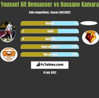Youssef Ait Bennasser vs Hassane Kamara h2h player stats