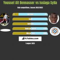 Youssef Ait Bennasser vs Issiaga Sylla h2h player stats