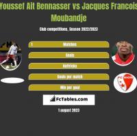 Youssef Ait Bennasser vs Jacques Francois Moubandje h2h player stats