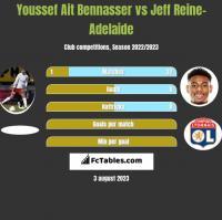 Youssef Ait Bennasser vs Jeff Reine-Adelaide h2h player stats