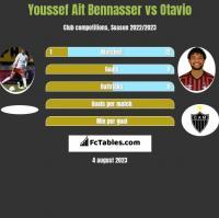 Youssef Ait Bennasser vs Otavio h2h player stats