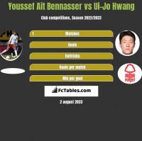 Youssef Ait Bennasser vs Ui-Jo Hwang h2h player stats