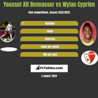 Youssef Ait Bennasser vs Wylan Cyprien h2h player stats