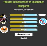 Youssef Ait Bennasser vs Jeanricner Bellegarde h2h player stats
