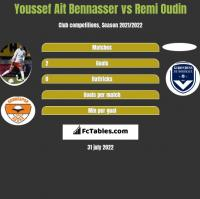 Youssef Ait Bennasser vs Remi Oudin h2h player stats