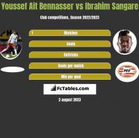 Youssef Ait Bennasser vs Ibrahim Sangare h2h player stats