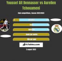 Youssef Ait Bennasser vs Aurelien Tchouameni h2h player stats