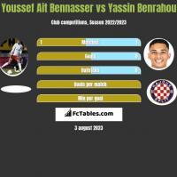 Youssef Ait Bennasser vs Yassin Benrahou h2h player stats