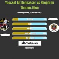 Youssef Ait Bennasser vs Khephren Thuram-Ulien h2h player stats