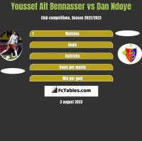 Youssef Ait Bennasser vs Dan Ndoye h2h player stats