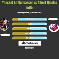 Youssef Ait Bennasser vs Albert-Nicolas Lottin h2h player stats
