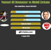 Youssef Ait Bennasser vs Mehdi Zerkane h2h player stats