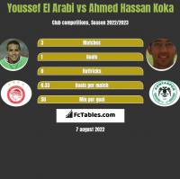 Youssef El Arabi vs Ahmed Hassan Koka h2h player stats
