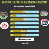 Youssef El Arabi vs Alexandre Lacazette h2h player stats
