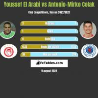 Youssef El Arabi vs Antonio-Mirko Colak h2h player stats