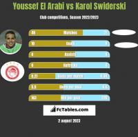 Youssef El Arabi vs Karol Swiderski h2h player stats