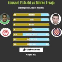 Youssef El Arabi vs Marko Livaja h2h player stats